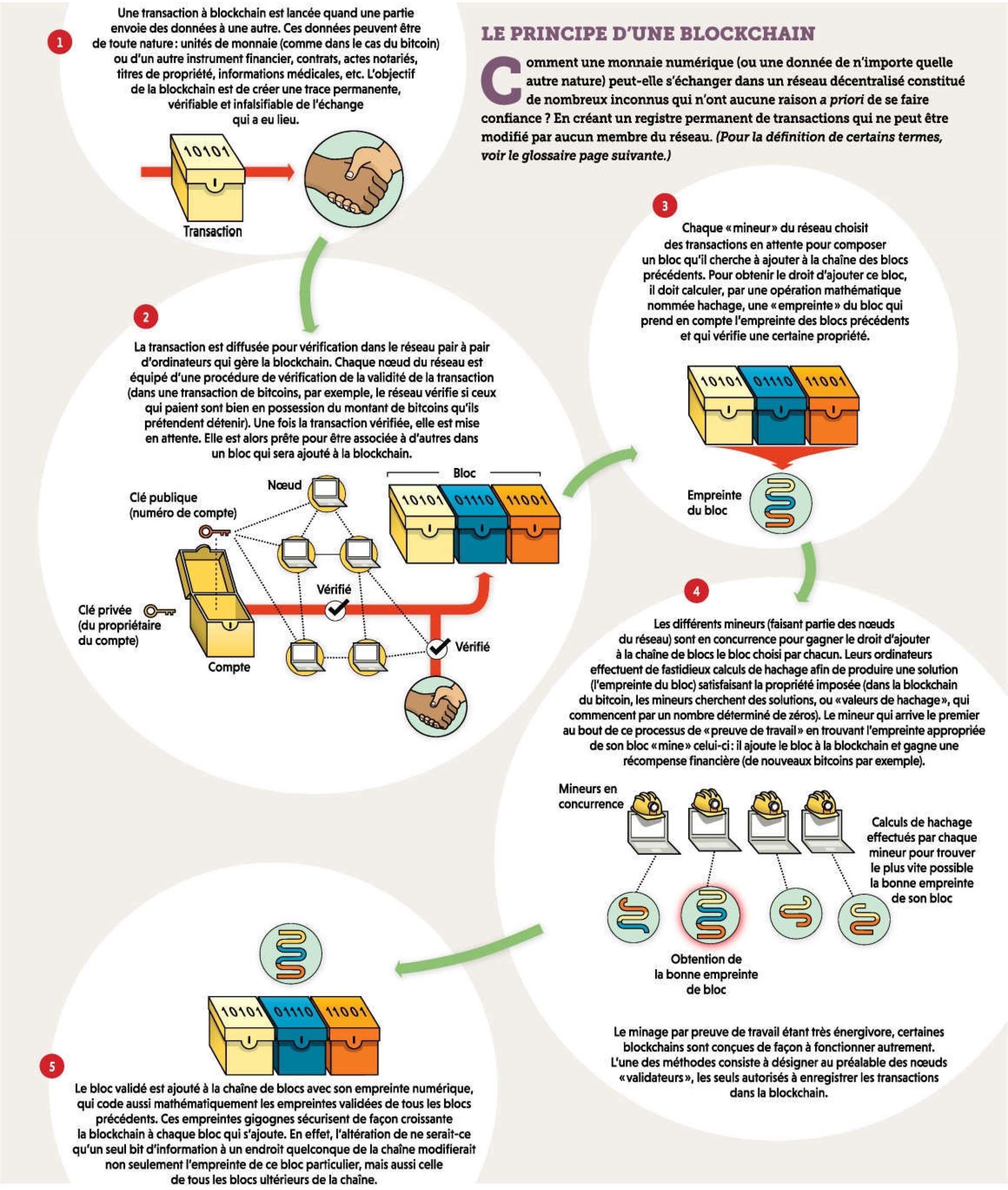 Le principe d'une blockchain Le principe d'une blockchain comprendre blockchain www