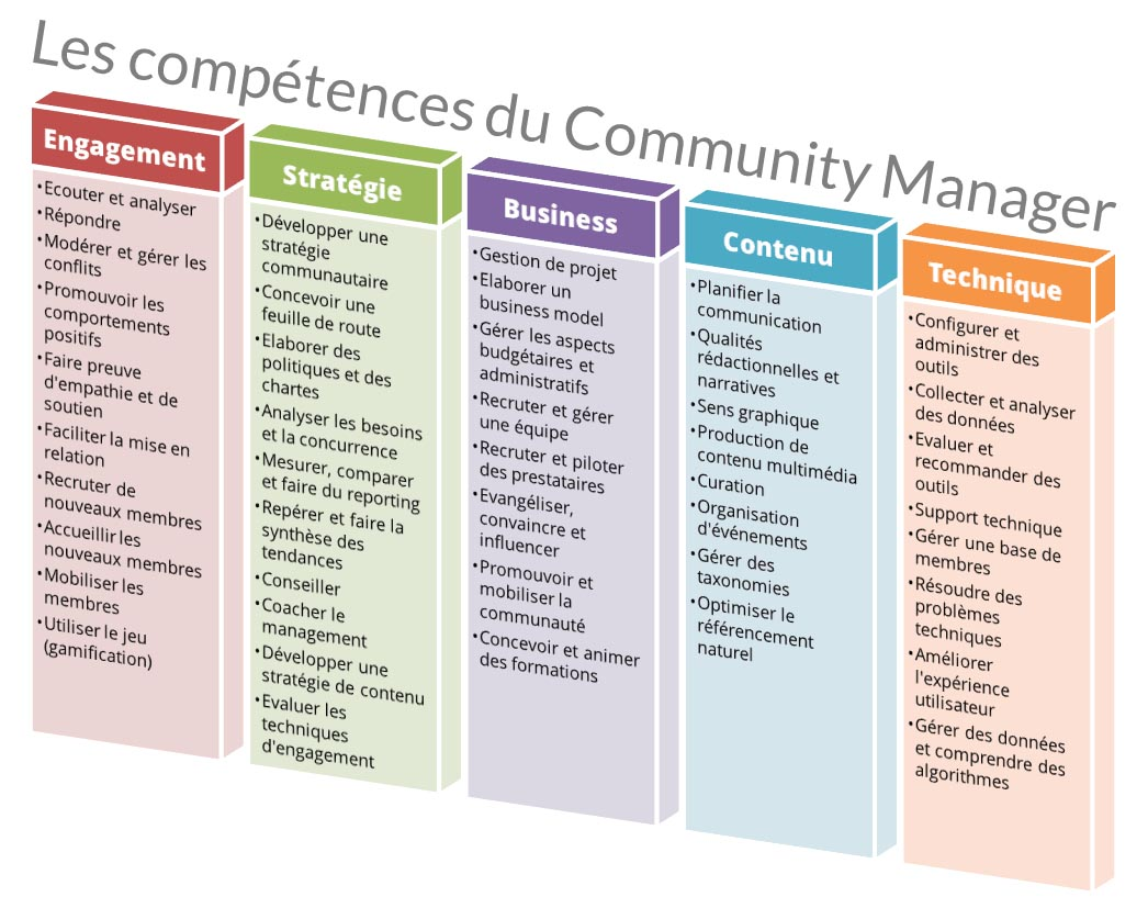 Community manager | social media manager Community manager | social media manager cm competences du community manager www